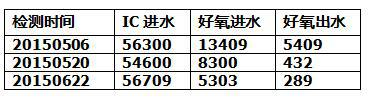COD数据变化表